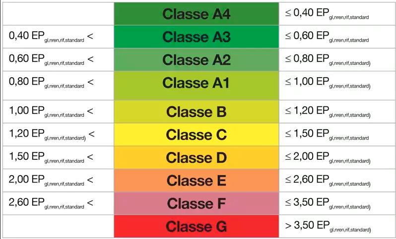 3 classi-energetiche La Valera